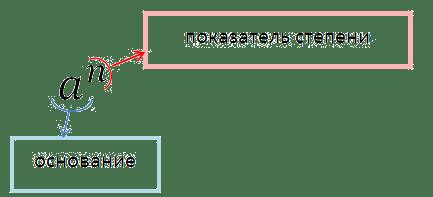 определение степени в буквенном выражении