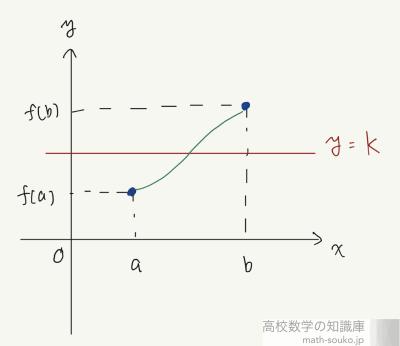 の 中間 定理 値