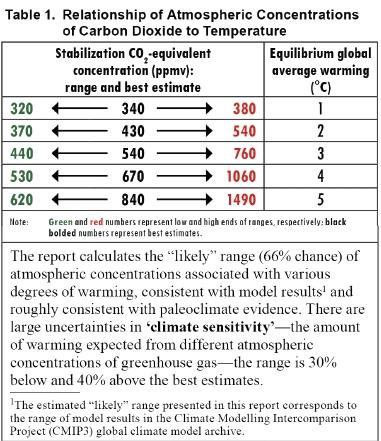 CO2-temperature relation