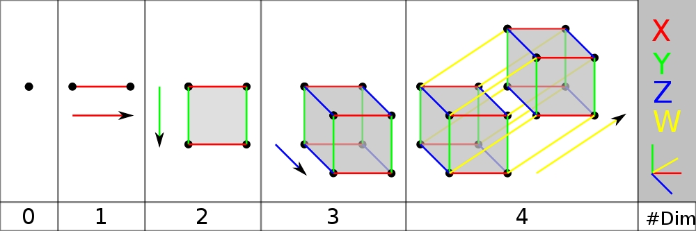 Symmetry And The Fourth Dimension Part 10 Azimuth This arrow may or may not grant you stand powers. symmetry and the fourth dimension part