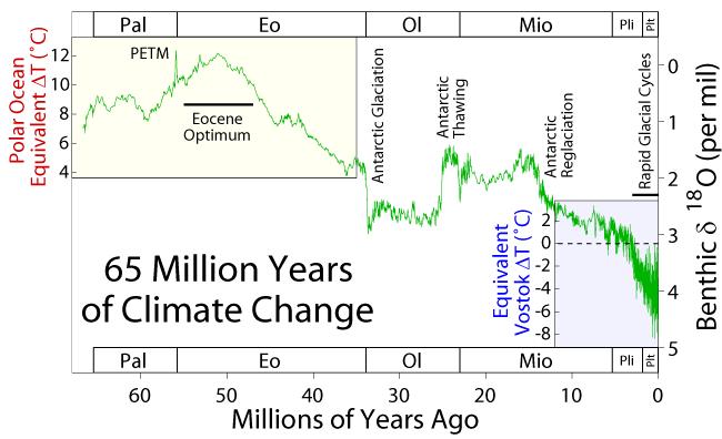 Resultado de imagen de temperature curve global miocene