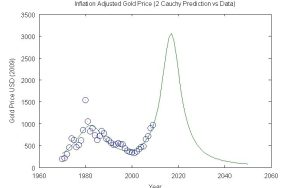Gold 2 Cauchy Prediction