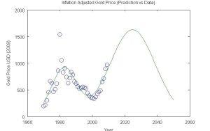 Gold 2 Gaussian Prediction