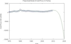 Polynomial Model of Gold Price (12 Terms)