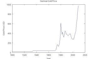 Nominal Gold Price
