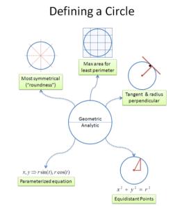 Defining a Circle