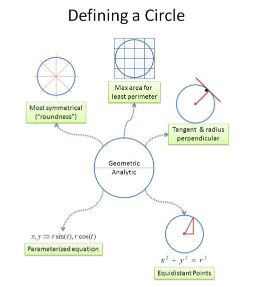 Developing Math Intuition Math Blog