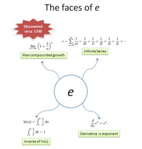Faces of e
