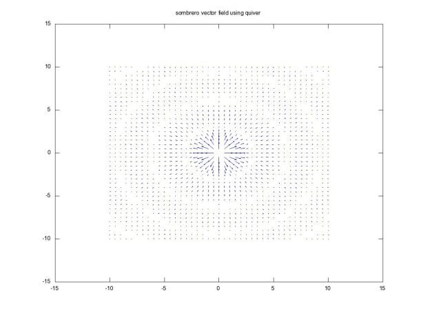 Sombrero Vector Field Using Quiver