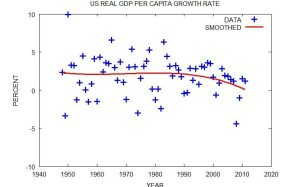 United States Real GDP Per Capita Growth Rate