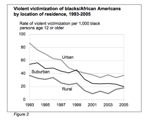 The sharp drop in homicides associated with broken windows policing