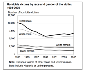 sharp_drop_in_homicides_1990s_by_race