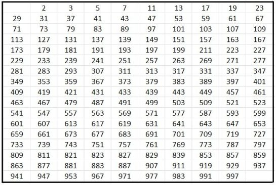 Prime Factorization Math Blog
