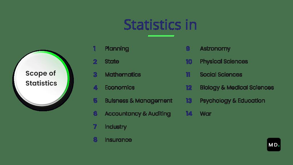 Scope of Statistics