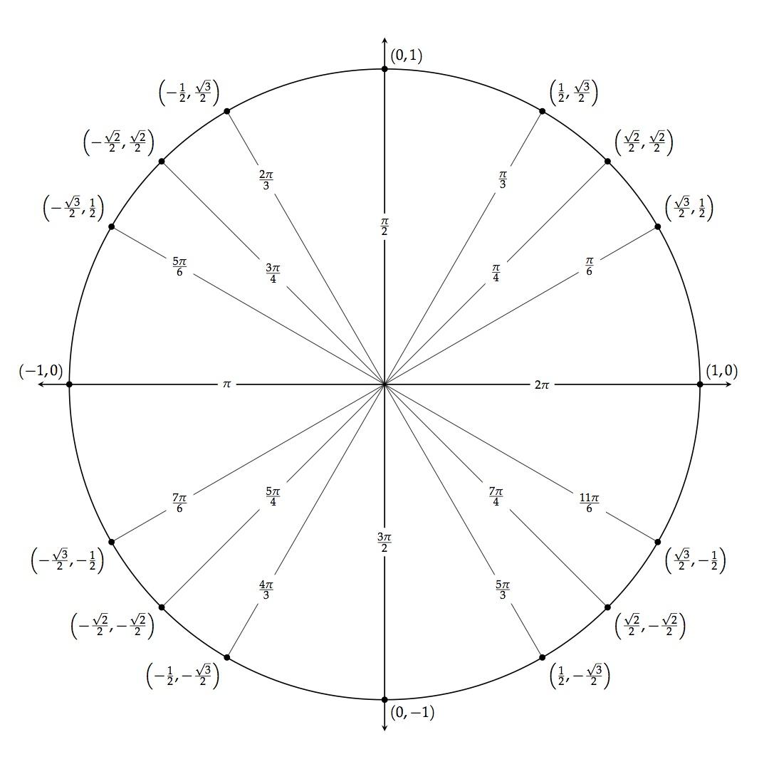 Tikz Unit Circle