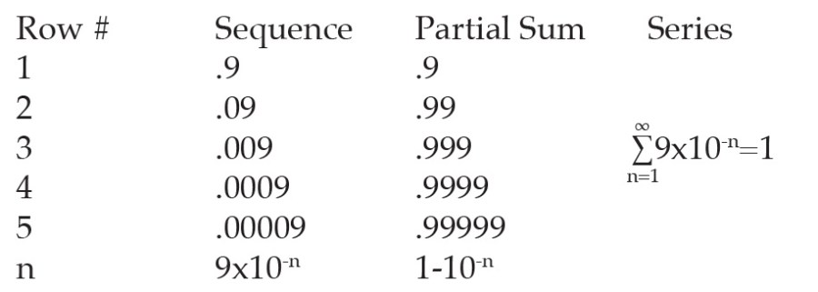 Converging principle with partial sums sequence