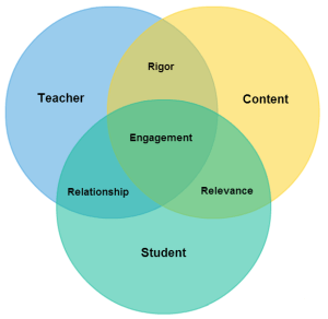 Rigor, Relevance, and Relationship | Leading Innovation in