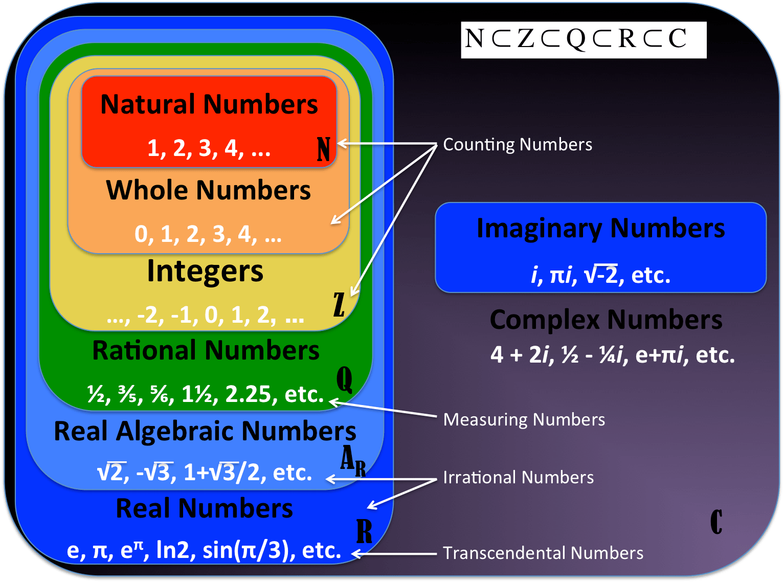 Craig S Math Site Complex Numbers