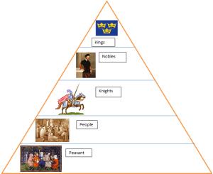 Feudal System Diagram  World History
