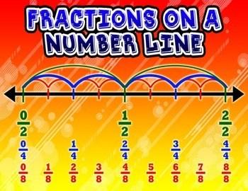 Fraction on a Number Line