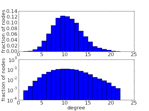 The Degree Distribution Of A Network Math Insight