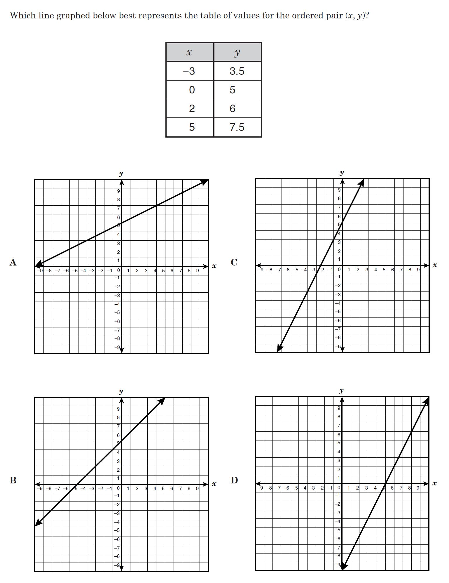 8th Grade Math Patterns And Relationships
