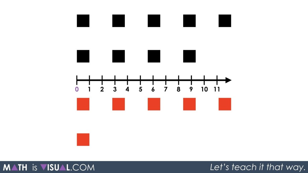 Adding Integers on a Number Line 01 - Act 1 Question