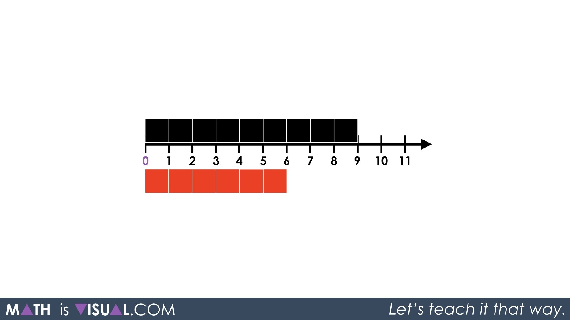 Adding Integers On A Number Line 03