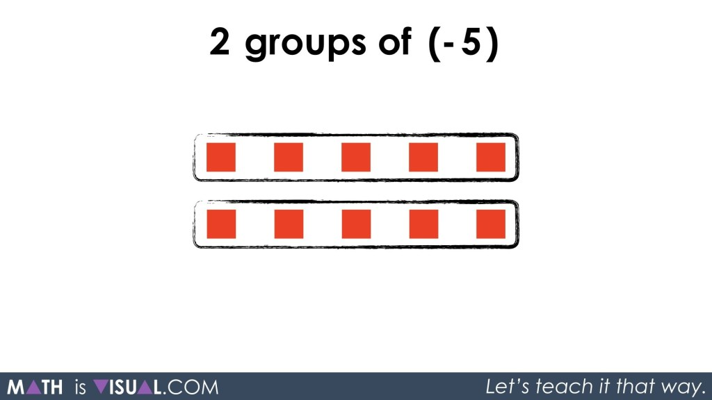 Integer Multiplication Visually And Symbolically.024 - 2 groups of -5 shown