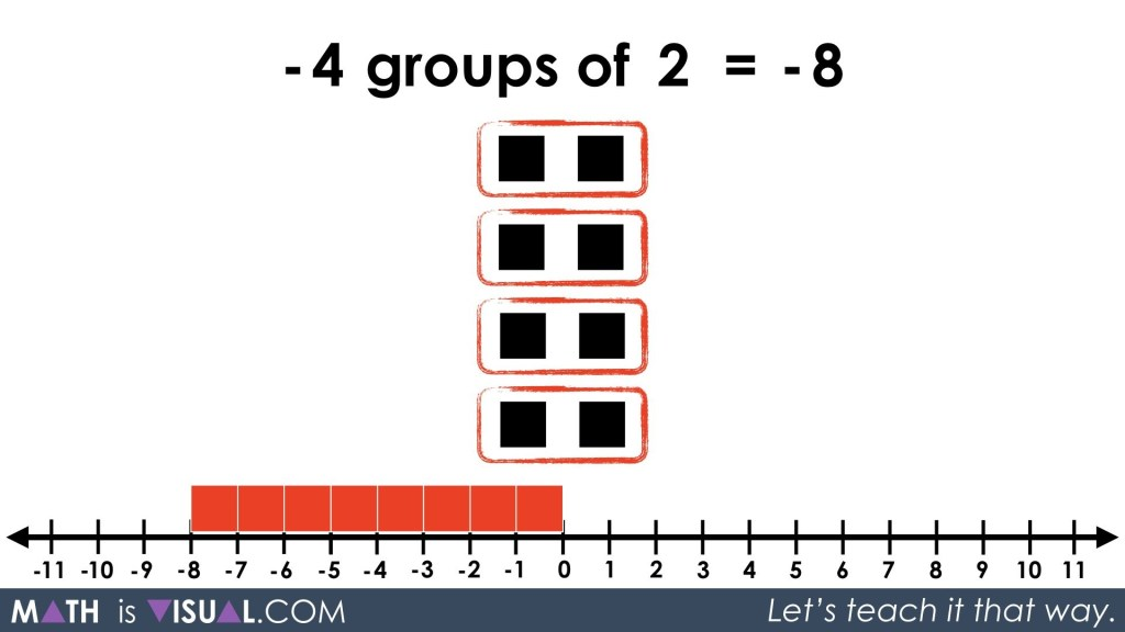 Integer Multiplication Visually And Symbolically.048 -4 groups of 2 equals -8