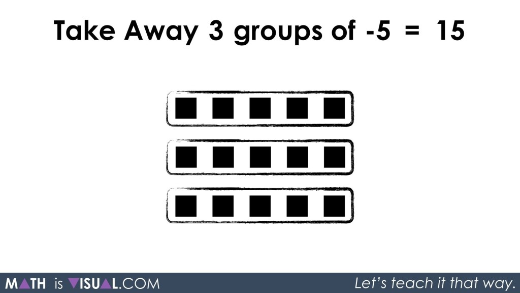 More Visualizing Integer Multiplication Take Away 3 Groups of -5 equals 15