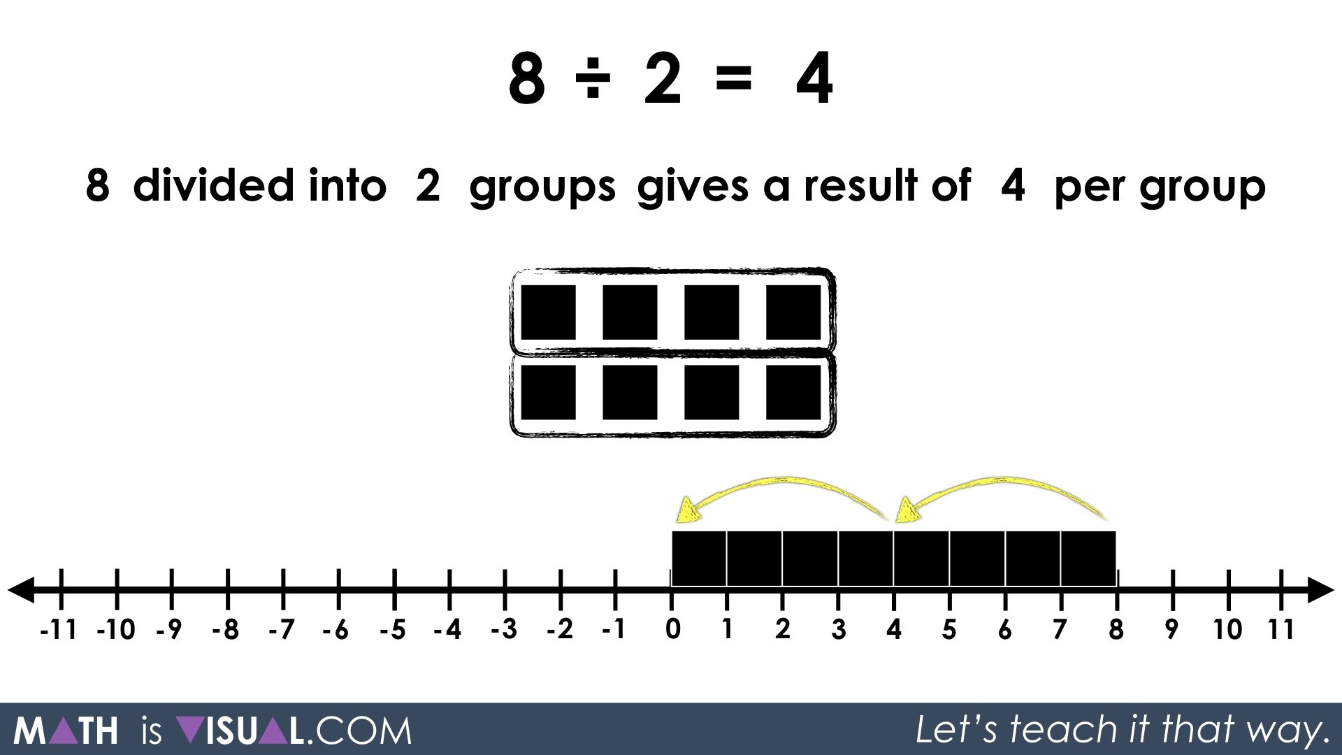 Visualizing Whole Number Quotative Division And Partitive