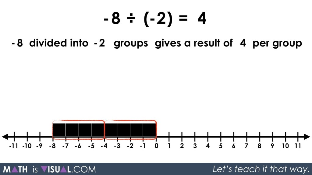 Integer Division - Negative Divided By a Negative -8 divided into -2 groups partitive prompt solution