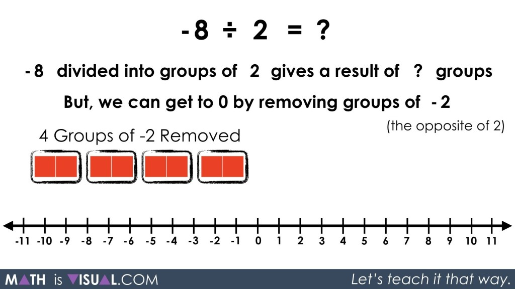 Integer Division - Negative Divided by Positive quotative -8 divided into groups of 2 prompt solution 3