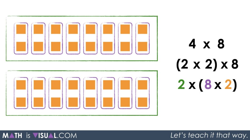 Multiplication Number Talk - Unpacking Doubling and Halving Through Commutative Property Associative Property Identity Property 2 groups of 8 groups of 2