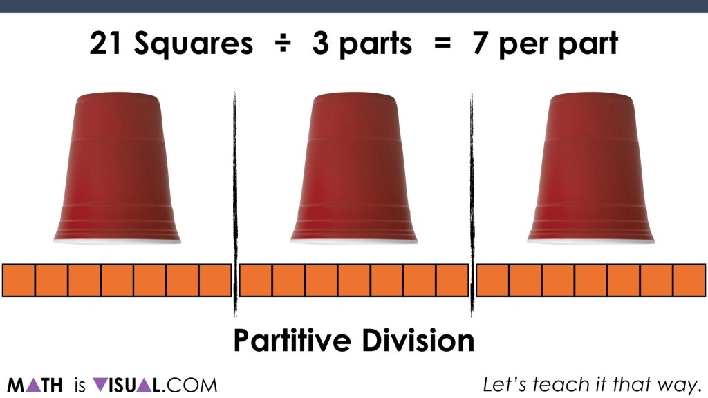 Solving One-Step Equations Visually.045 partitive division