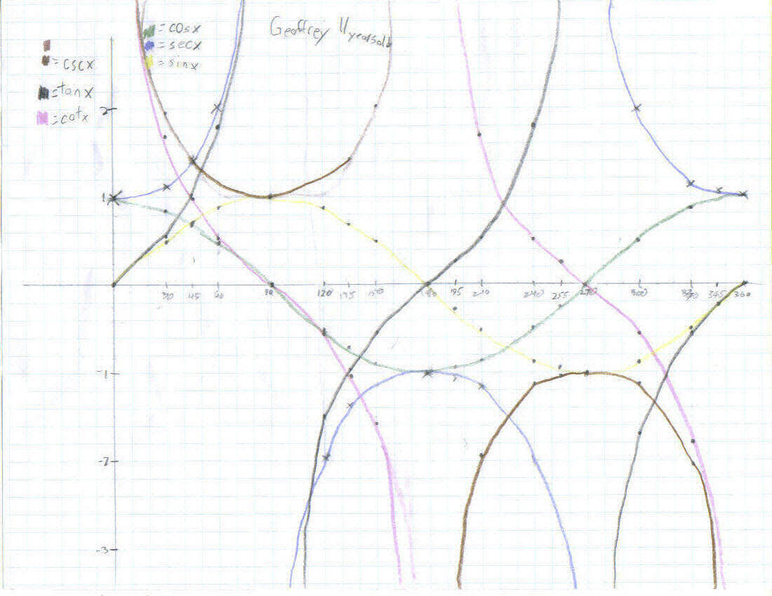 Geoffrey Age 11 Graphs The 6 Trig Functions