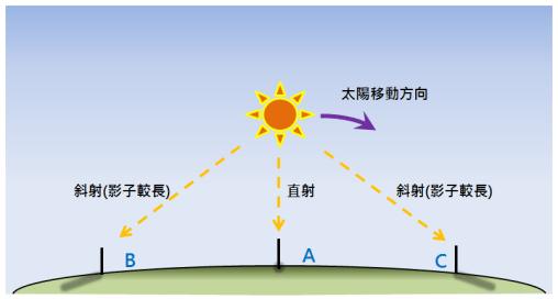 真太陽時-日上中天