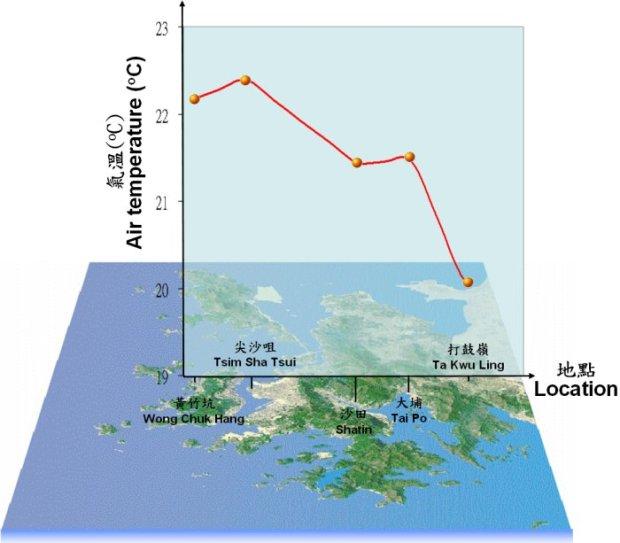 香港市區到郊區的晚間氣溫變化圖