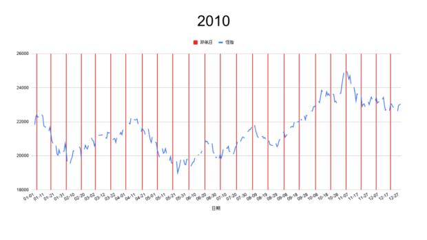 2010節氣轉勢日