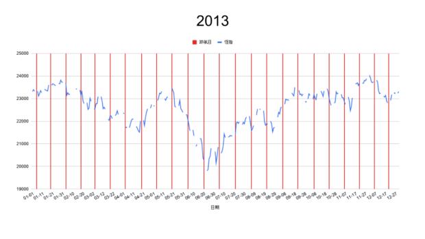 2013節氣轉勢日