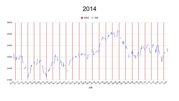 2014節氣轉勢日