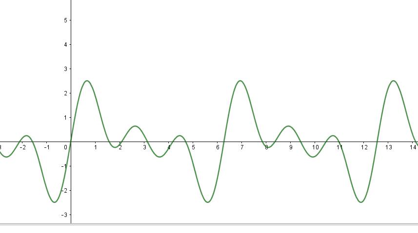 Segnale trasformata di Fourier
