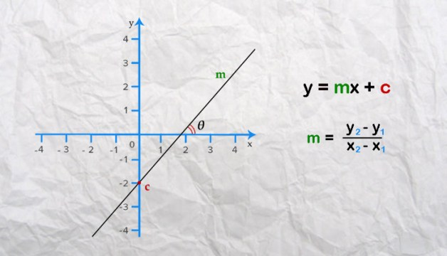 Equations and Gradients of a straight line