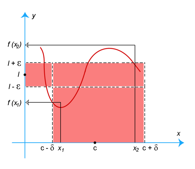 the limit of a function