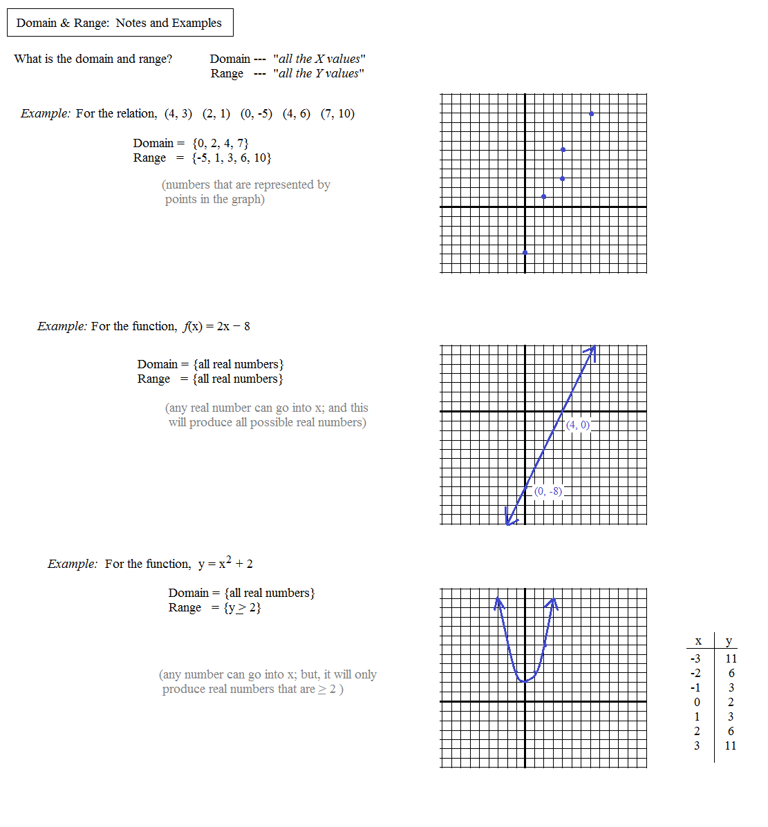 Functions Domain And Range Review Worksheet
