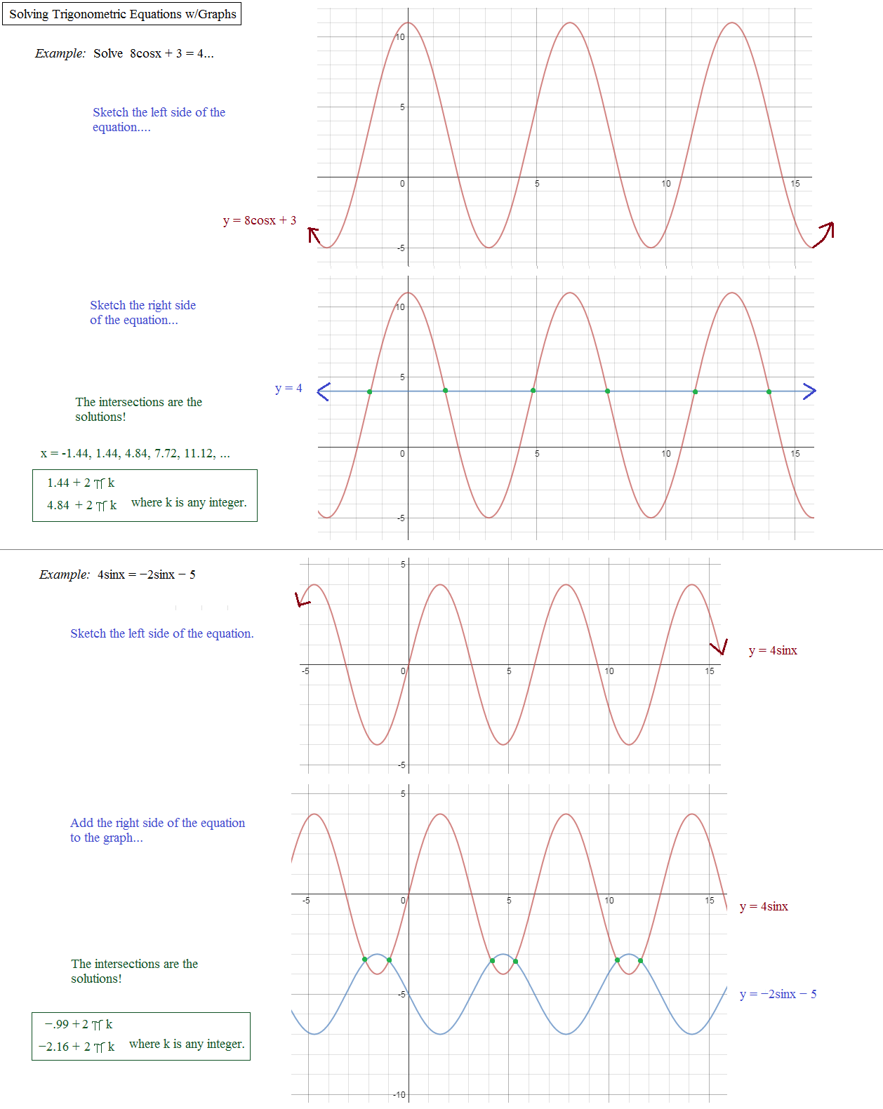 Worksheet Graphing Sine And Cosine Functions Worksheet