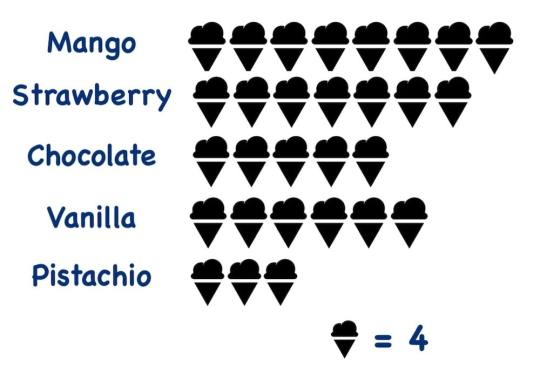 icecream pictograph-min