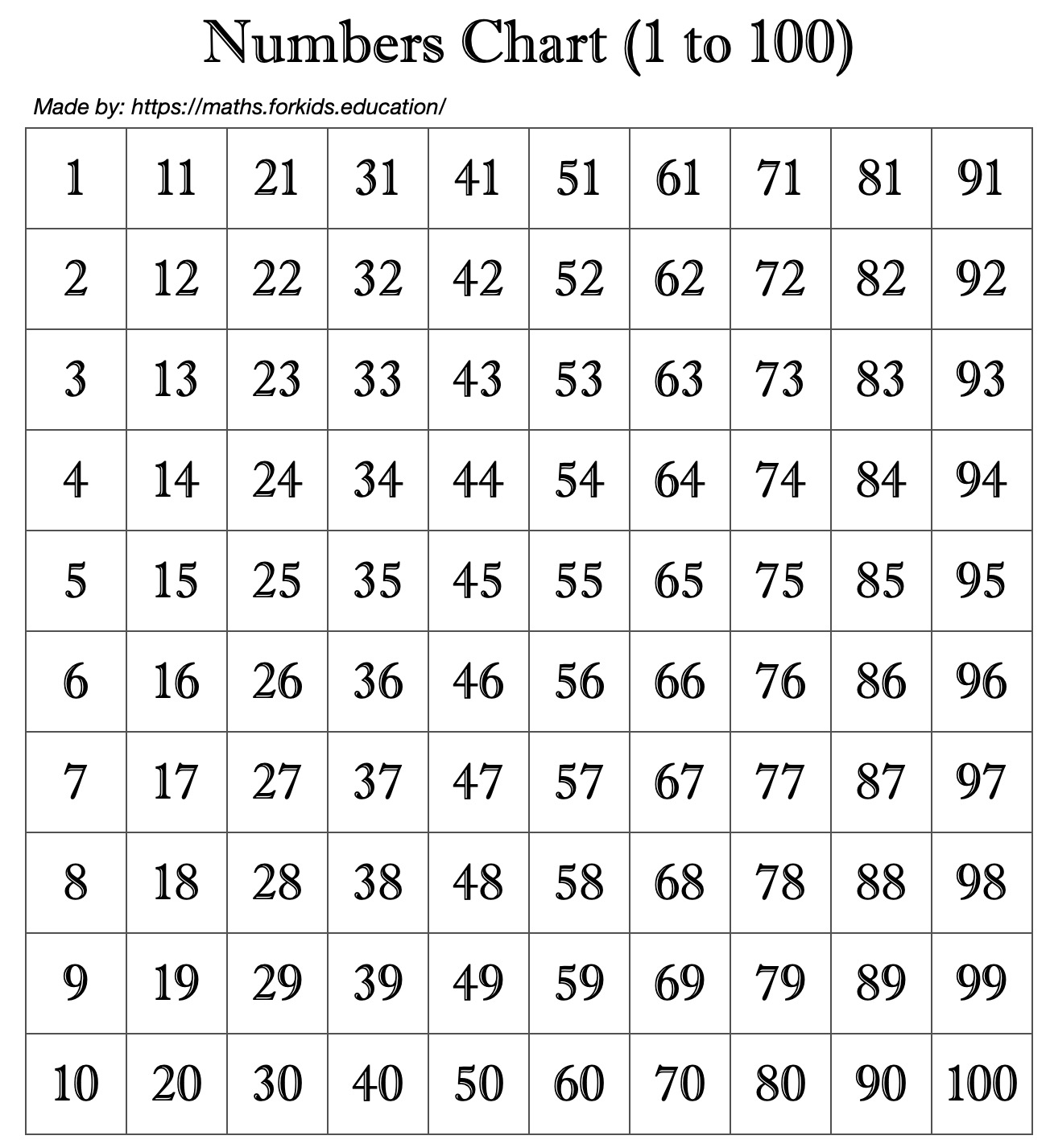 Number Chart 1 To 100 With Image Printable And