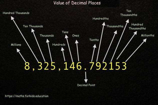 value of Decimal Places Chart
